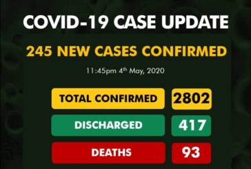 Nigeria Records 245 New Cases As COVID-19 Toll Hits 2802