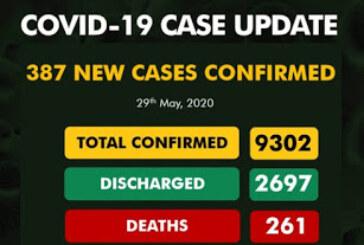 NCDC Confirms 387 New COVID-19 Cases In Nigeria