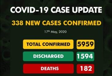 Nigeria Records 338 New COVID-19 Cases
