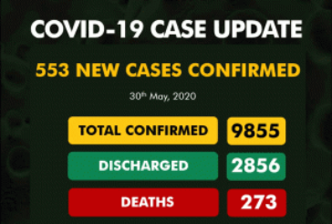 Nigeria Records Highest Daily COVID-19 Infections As NCDC Confirms 553 New Cases