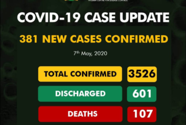 Lagos Records Highest As NCDC Announces 381 Fresh Cases Of COVID-19