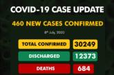 Nigeria Records 460 New Cases Of COVID-19