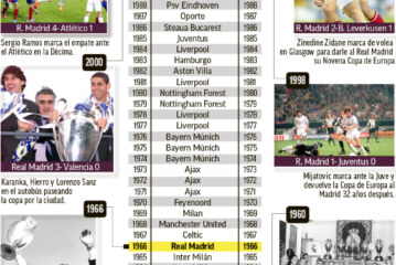 Real Madrid have now won more Champions Leagues than European Cups