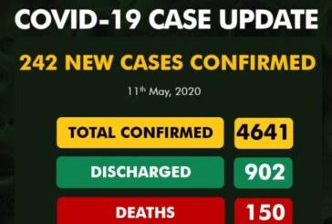 Nigeria Records 242 New COVID-19 Cases
